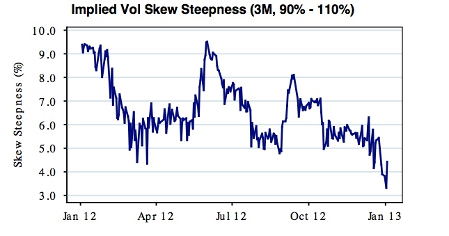 Implied Skew Steepness