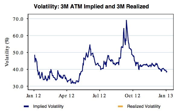 Implied Vol